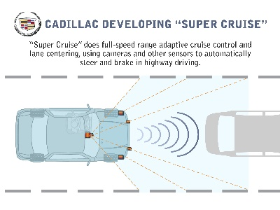 Self-Driving Car in Cadillac's Future