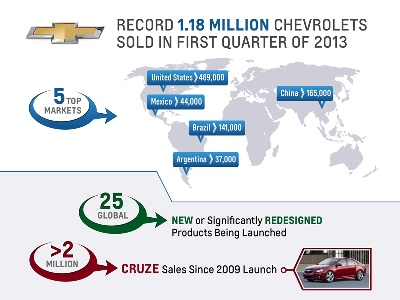 CHEVROLET POSTS 10TH STRAIGHT QUARTER OF RECORD GLOBAL SALES