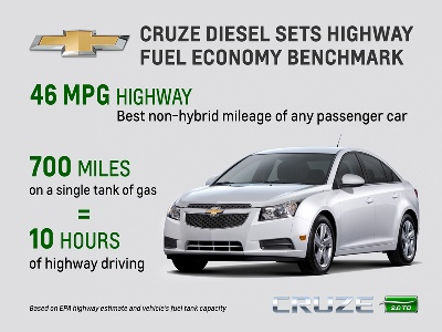 CHEVROLET CRUZE DIESEL 46 MPG SETS HIGHWAY FUEL ECONOMY BENCHMARK