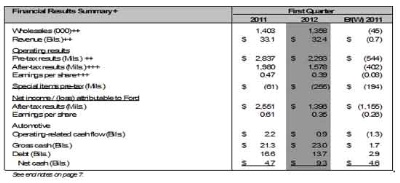 Ford-Earns-First-Quarter-Pre-Tax-Operating-Profit-of-$23-Billion-and-Net-Income-of-$14-Billion