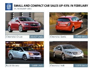 GM February Sales Beat Expectations
