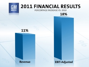 GM Reports 2011 Net Income of $7.6 Billion