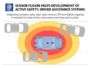 Sensor Fusion Enables Cadillac Safety Advancements
