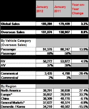 Kia Motors records 3.3% global sales growth in January