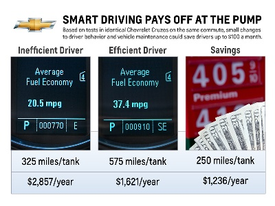 Smart Driving Could Save $100 a Month at the Pump
