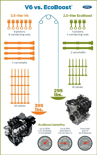 Size Matters: EcoBoost Gives Ford the Industry Lead in Reducing Engine Size Without Giving Up Performance