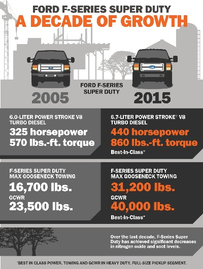 NEW 2015 FORD F-SERIES SUPER DUTY WILL DELIVER BEST-IN-CLASS HORSEPOWER, TORQUE AND TOWING ...