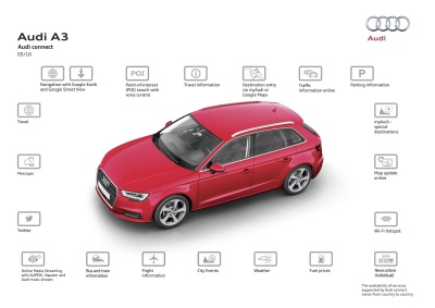 AUDI CONNECT SIM – ONLINE WITHOUT BORDERS