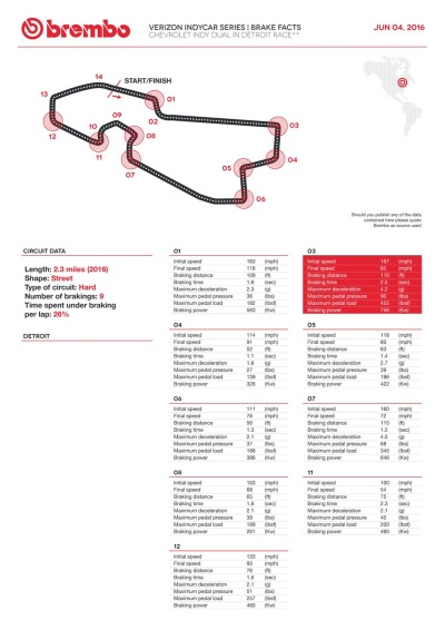 BREMBO BRAKES AT EVERY CORNER THIS WEEKEND ON DETROIT'S BELLE ISLE