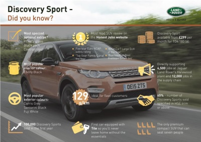 THE BRITISH-BUILT DISCOVERY SPORT - DID YOU KNOW?