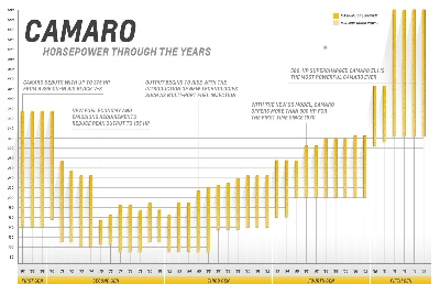POWER PLAY: CAMARO ENGINES THROUGH THE YEARS