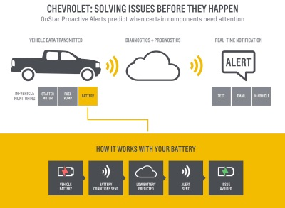 CHEVROLET NOW OFFERS CUSTOMERS ABILITY TO 'SEE' THE FUTURE