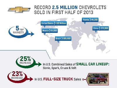 Chevrolet Delivers Record Global Sales In First Half Of 2013