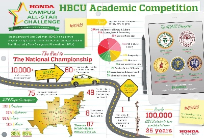 WATCH LIVE AS FINAL EIGHT HBCUs COMPETE FOR THE TITLE OF HONDA CAMPUS ALL-STAR CHALLENGE NATIONAL CHAMPION