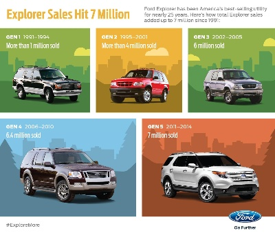7 MILLION ADVENTURES: FORD EXPLORER MARKS U.S. SALES MILESTONE AS NEW MODEL READY FOR REVEAL AT LOS ANGELES AUTO SHOW