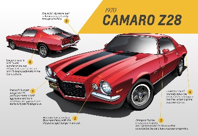 A Generational Thing: Camaro Design through the Years