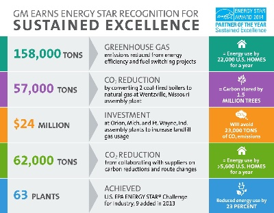GM Earns More ENERGY STAR® Awards