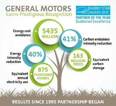 GM EARNS TOP HONORS FROM EPA ENERGY STAR®