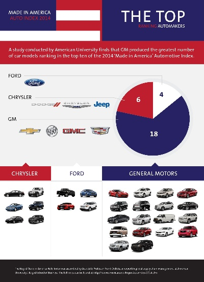 GM Leads Industry with Most American-Made Vehicles