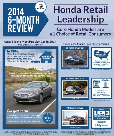 HONDA ACCORD AND CR-V ARE AMERICA'S MOST POPULAR CAR AND SUV WITH RETAIL CAR BUYERS IN FIRST HALF OF 2014