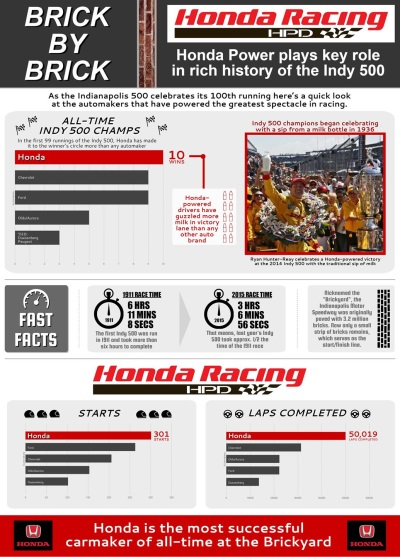 HONDA COMMEMORATES ITS INDYCAR RACING HERITAGE AND SUCCESS AS IT GEARS UP FOR THE 100TH RUNNING OF THE INDIANAPOLIS 500