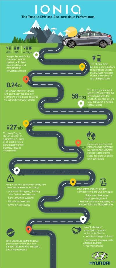 Ioniq Infographic