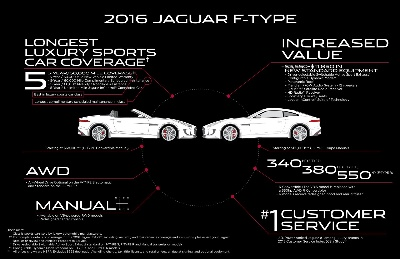 JAGUAR HITS THE GAS PEDAL ON U.S. 2016 F-TYPE LINEUP TO RAISE PRESSURE ON THE COMPETITION