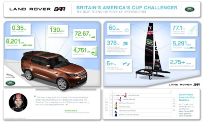 Land Rover Bar Launches America's Cup Boat In Bermuda