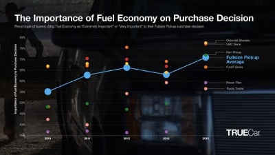 MPG A HIGH PURCHASE CONSIDERATION FOR MODERN TRUCK BUYERS EVEN AS FUEL PRICES DROP