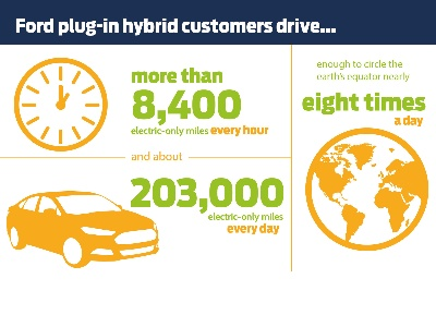 MYFORD MOBILE DATA SHOW FORD PLUG-INS USE ENOUGH ELECTRIC-ONLY MILES TO CIRCLE WORLD EIGHT TIMES – EVERY DAY