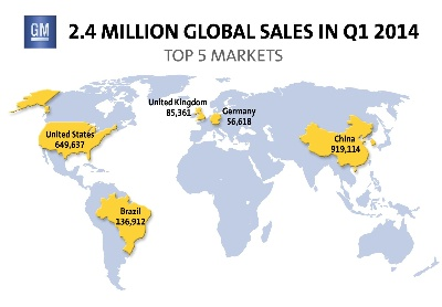 GM DELIVERED 2.4 MILLION VEHICLES GLOBALLY IN Q1