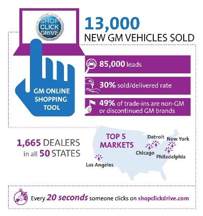 SHOP-CLICK-DRIVE HELPS GM DEALERS SELL 13,000 NEW CARS