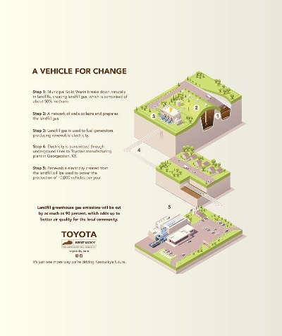 TOYOTA TAKES BIG STEPS TO REDUCE ITS CARBON FOOTPRINT