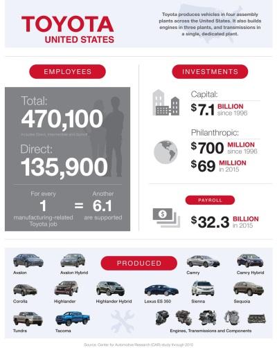 CAR STUDY SHOWS TOYOTA'S SUBSTANTIAL IMPACT TO U.S. ECONOMY