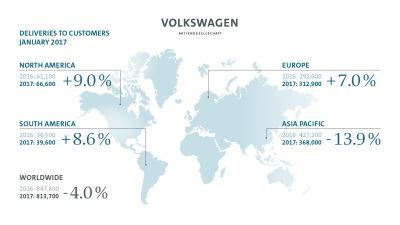 Volkswagen Group Delivers 813,700 Vehicles In January