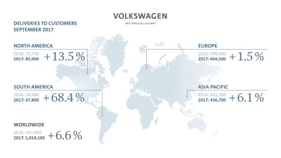 Volkswagen Group Deliveries Top 1 Million For First Time In September