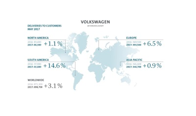 Volkswagen Group Delivers 899,000 Vehicles In May
