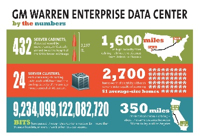 GM's New Enterprise Data Center Transforms Global IT