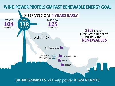 WIND POWER TO DEBUT ON GM'S RENEWABLE ENERGY ROSTER