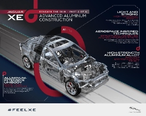 The New Jaguar XE – Featuring Aluminum-Intensive Construction