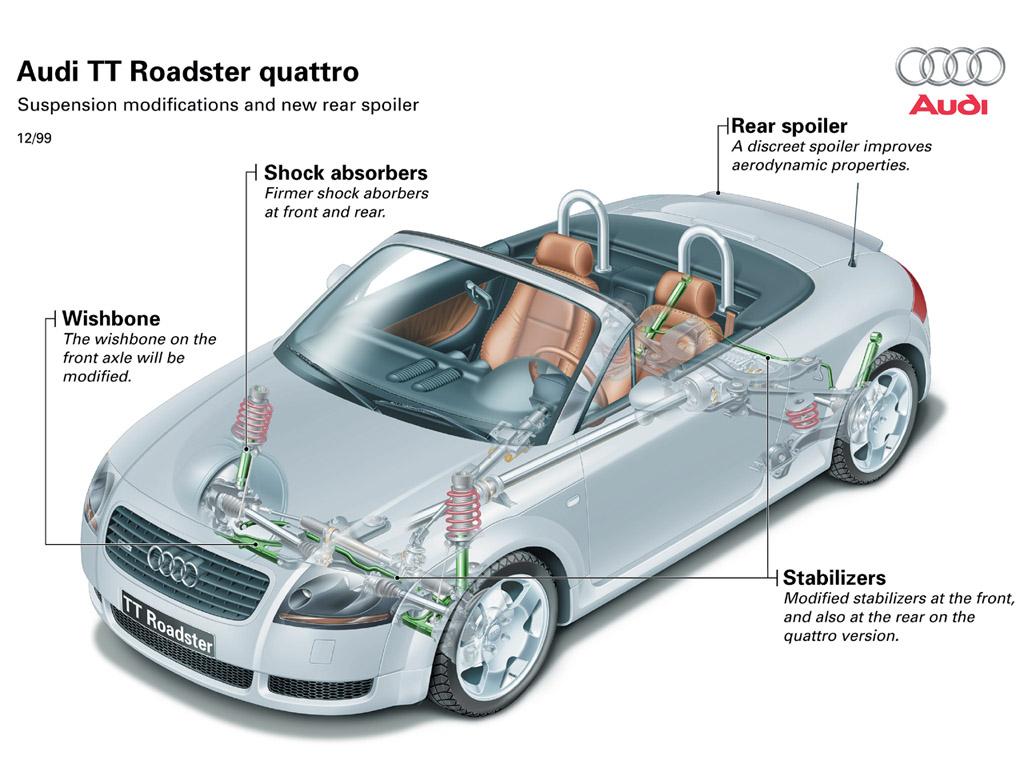Kelebihan Kekurangan Audi Tt 2001 Murah Berkualitas