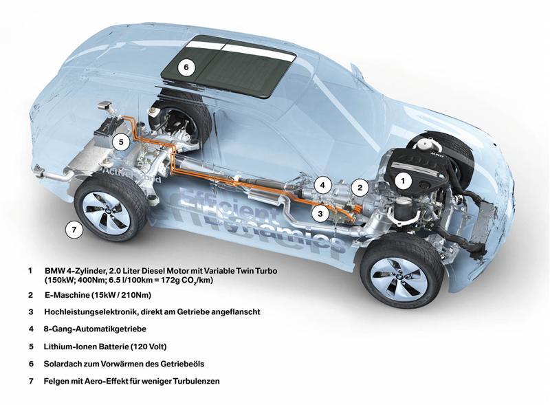 2008 BMW X5 Vision EfficientDynamics Concept Image. https://www ...