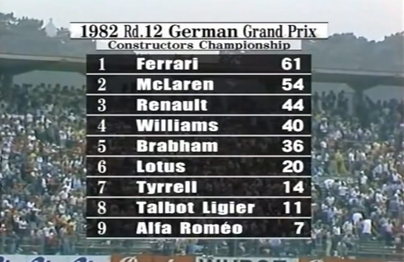 1982 German Grand Prix: Unfortunate Fortuity and Great Loss