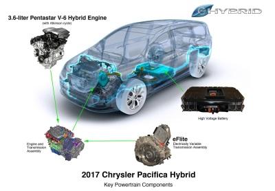 INNOVATIVE 3.6-LITER PENTASTAR V-6 HYBRID PROPULSION SYSTEM NAMED TO WARDS 10 BEST ENGINES LIST FOR 2017