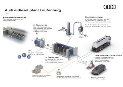Audi Champions Virtually CO2-Neutral E-Diesel