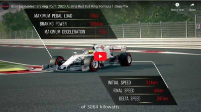 A Guide To The Brembo Braking Systems In Formula 1 Single-Seaters And Their Use At The Red Bull Ring