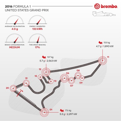 THE UNITED STATES F1 GP ACCORDING TO BREMBO