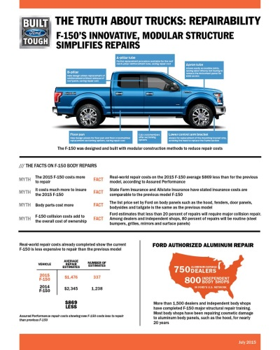 2015 FORD F-150 LEADS LIGHT-DUTY TRUCK SEGMENT IN SAFETY RATINGS