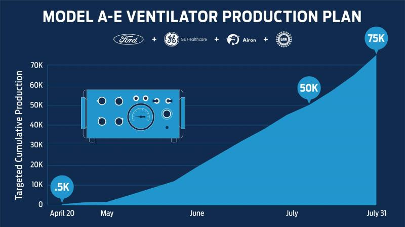 Ford To Produce 50,000 Ventilators In Michigan In Next 100 Days