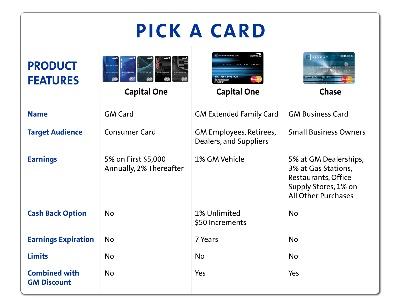 Capitalone Gm Card >> GM, CAPITAL ONE LAUNCH NEW REWARDS CARD - Conceptcarz.com